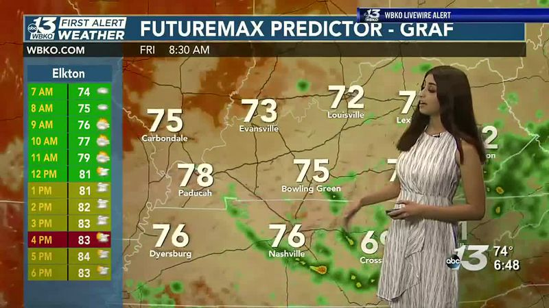 We track rain through this weekend but Monday looks dry with highs in the upper 80s.