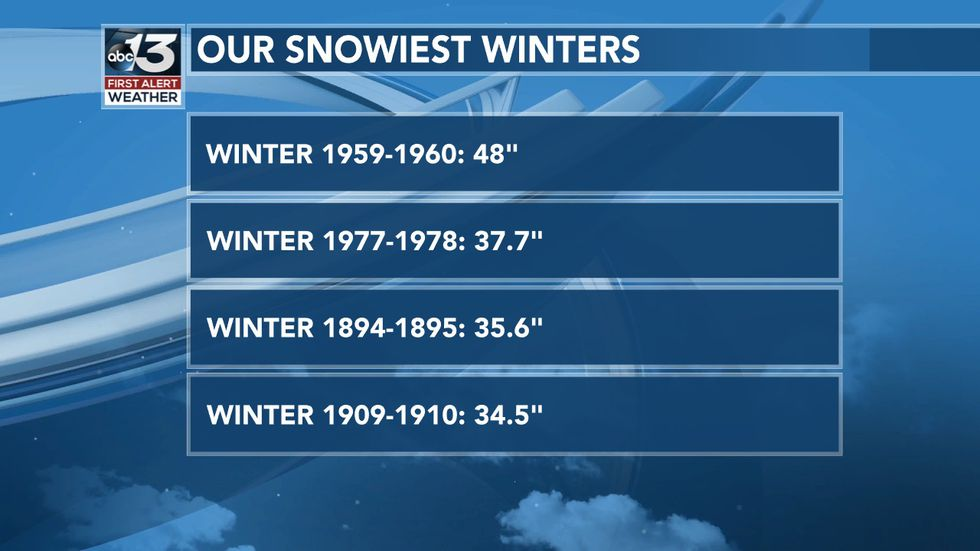 Our Snowiest Winters