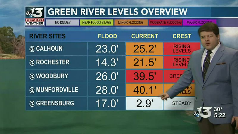 Flooding continues from Sunday's rainfall