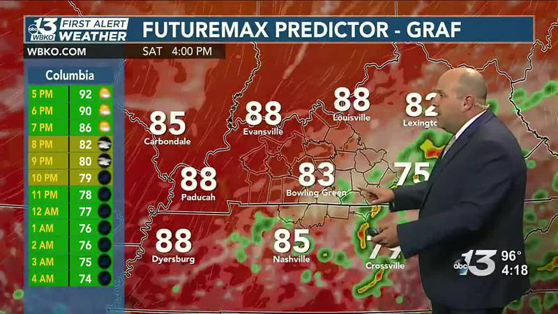 Chances for showers and storms return Friday