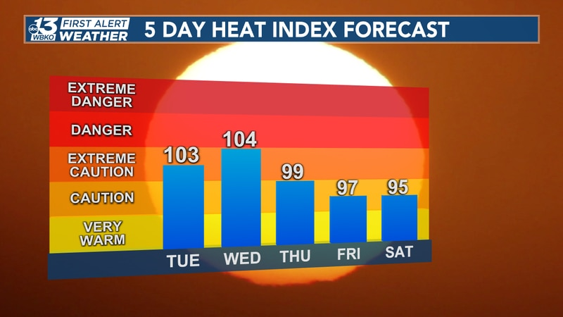 Humidity will make things feel even hotter with feels like temps, or heat index values in the...