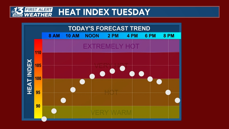 When humidity is factored with the already hot air temperatures, the heat index values, or...