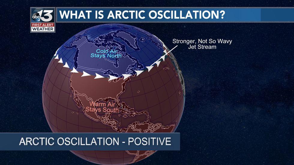 Arctic Oscillation