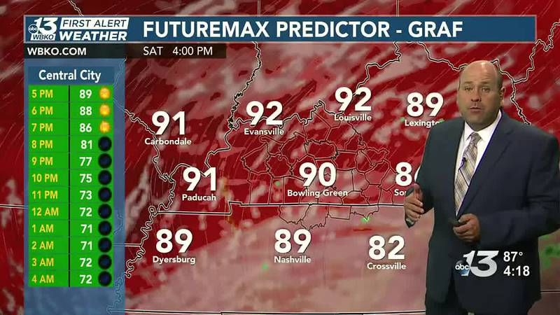 Rain chances hold off until Sunday afternoon