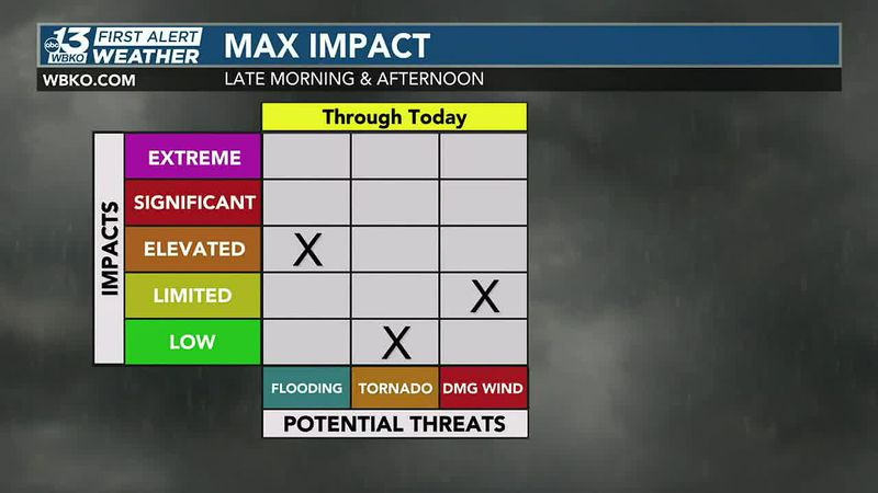 Locally heavy rainfall will be our primary threat, though strong winds will be likely in storms...