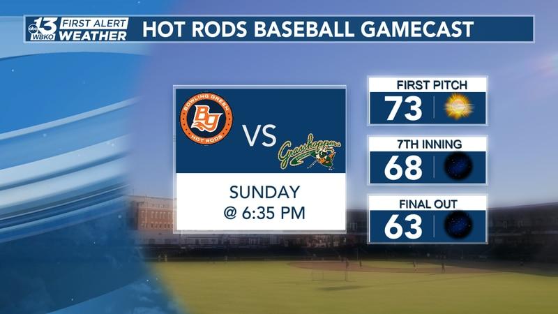 Hot Rods Forecast