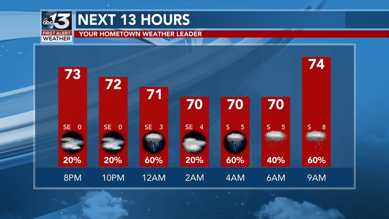 We'll be in the low 70s this evening.