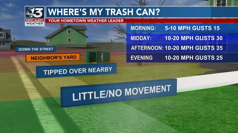 You may want to lock down those trash bins and also the Christmas/Holiday decorations as winds...