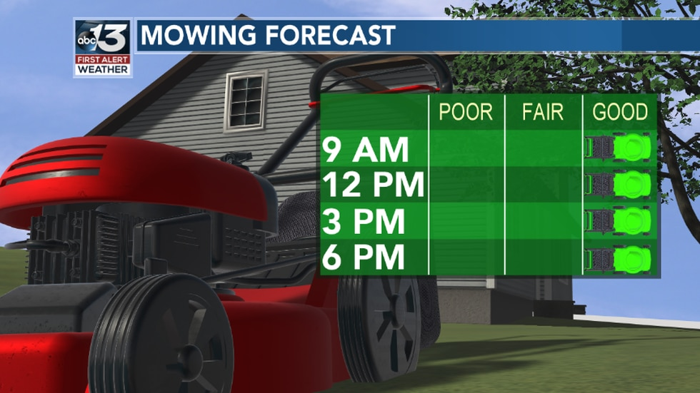 Conditions are excellent today to mow the lawn! Humidity returns by the weekend.