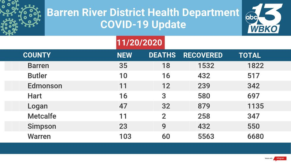 Barren River Numbers for Friday, November 20, 2020