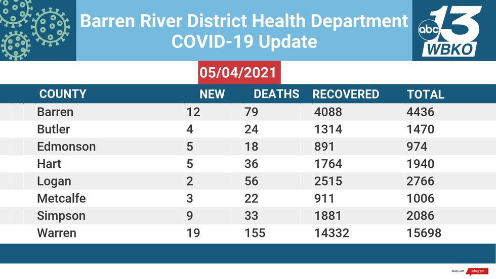 The Barren River District reported new COVID-19 numbers