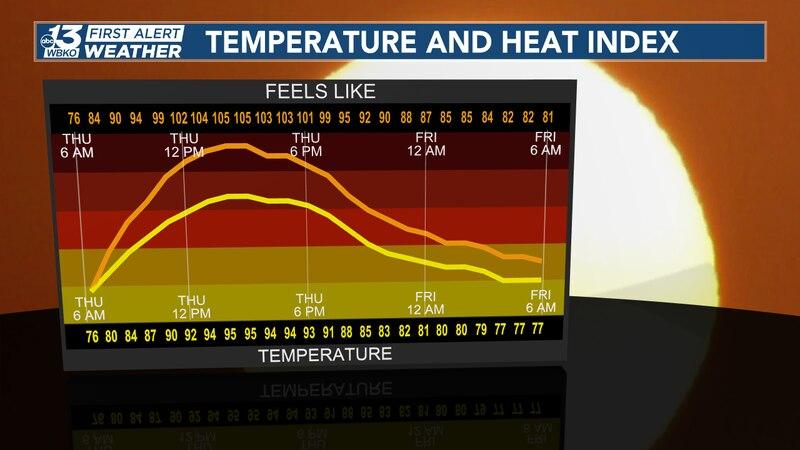 Temperature and heat index