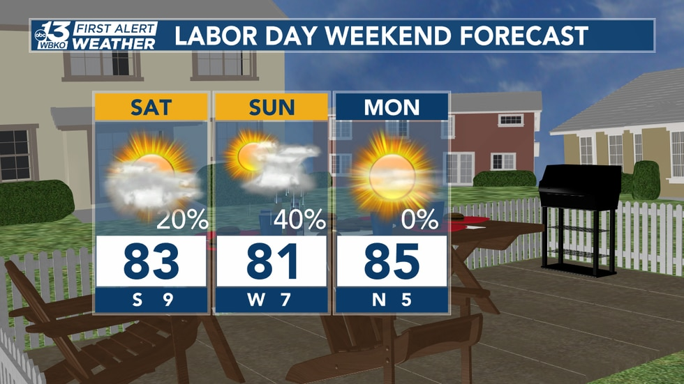 Labor Day weekend forecast!
