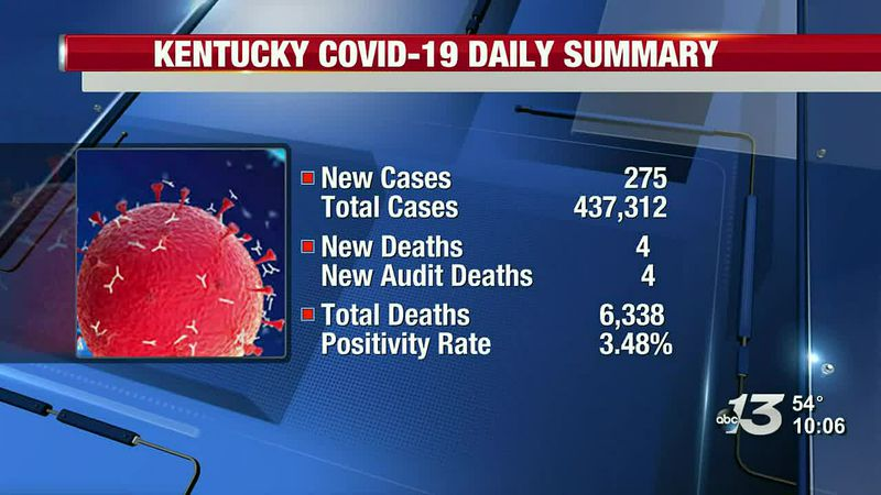 Gov. Beshear: 275 cases of COVID-19 reported Sunday, 8 new deaths