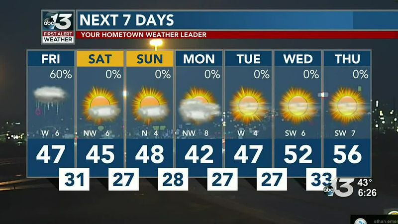 A cool weekend, but temps will rise by the middle of next week!