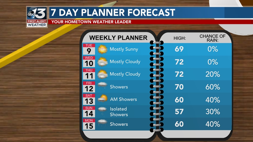 The next 7 days will have warm air for the majority of this week, followed by cooler air over...