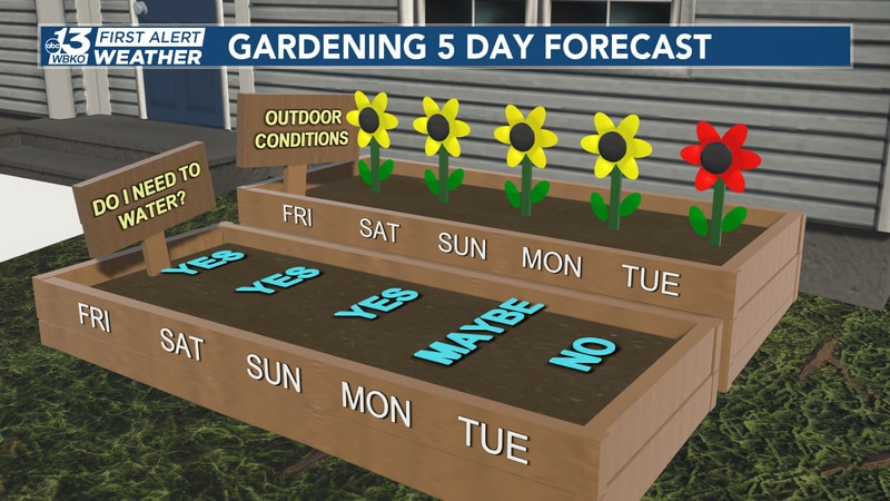 Over the next 5 days, we'll have chances for rain, but through the weekend you'll likely need...