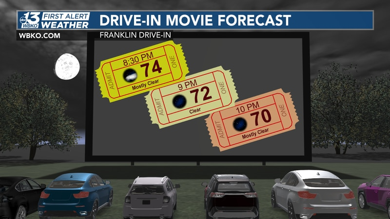 Drive-in Movie forecast
