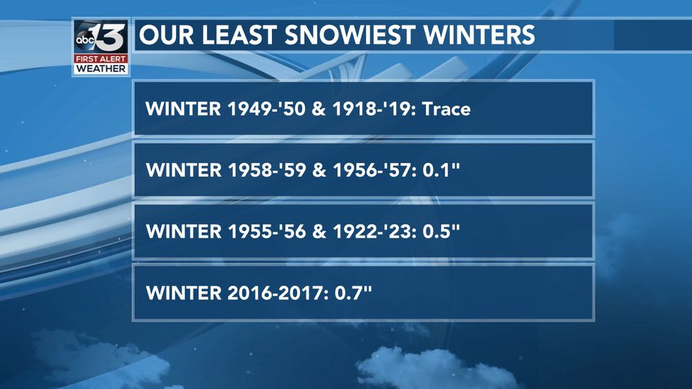 Our Least Snowiest Winters