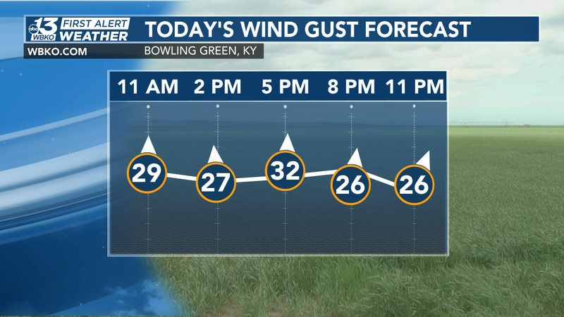 It will be breezy with gusts as high as 35 miles per hour at times!