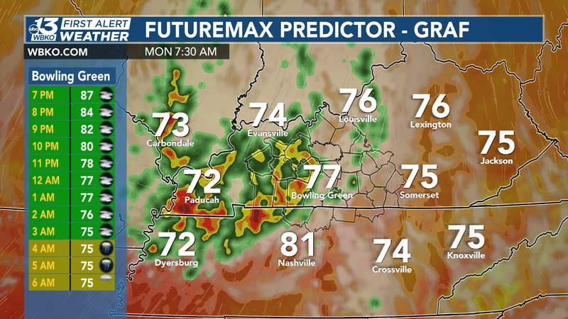 Moderate to heavy pockets of rain are to be expected early Monday morning.