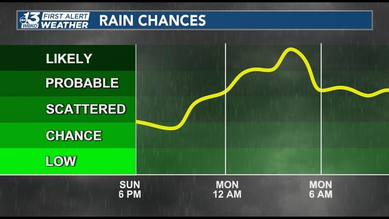 Rain chances ahead
