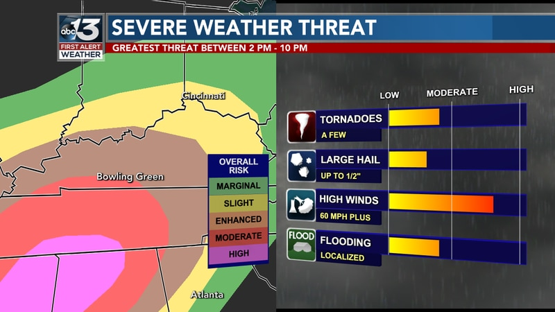 Strong winds and a few tornadoes are possible threats associated with strong to severe storms...