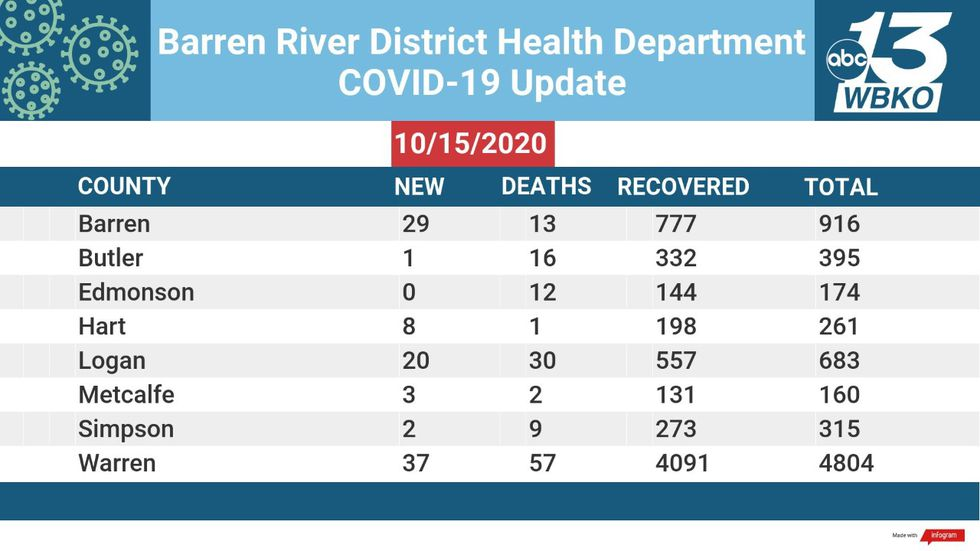 Barren River District Health Department gives COVID-19 update