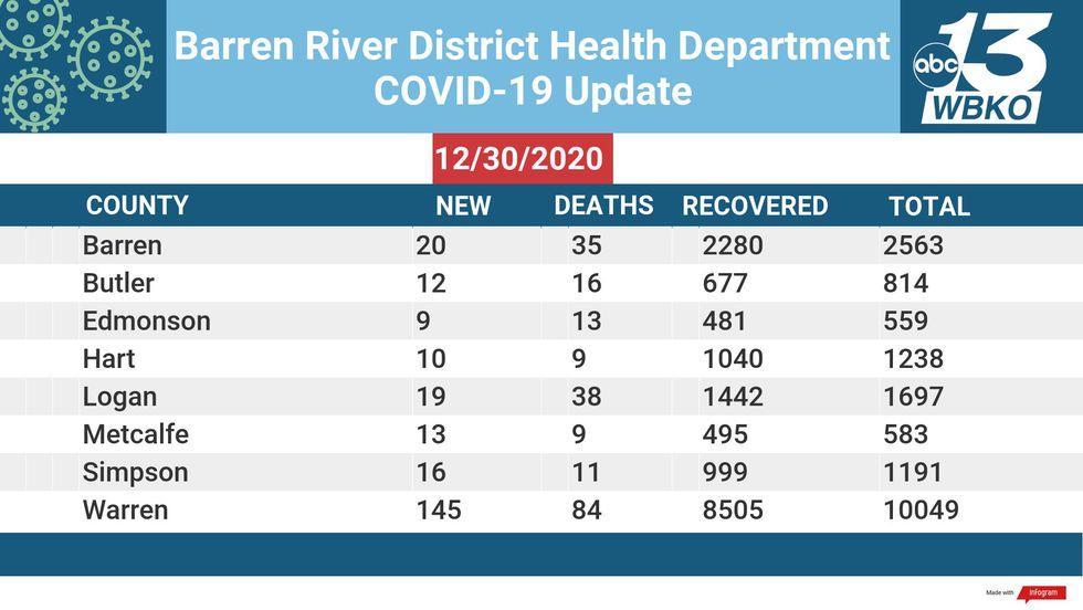 The Barren River District Health Department reported new numbers for 12-30-20