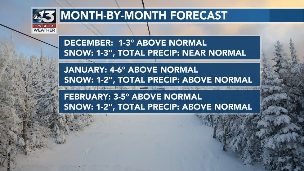 Month-By-Month Forecast