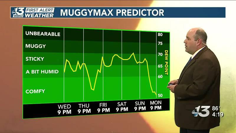 Rain chances increasing this weekend