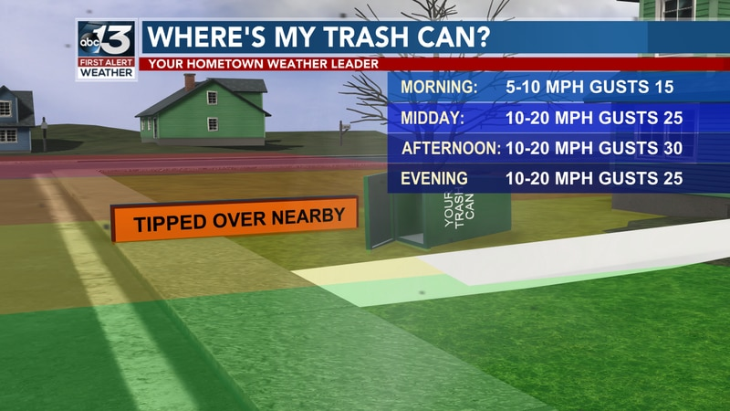 We will have wind gusts up to 30 miles per hour today, which may knock your trash can down near...