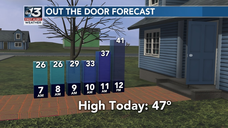 A cold start, but a mild afternoon with highs in the mid 40s!