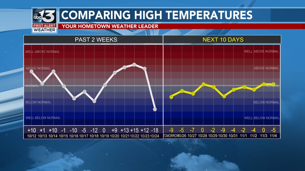 The last two weeks have been near average with last week seeing warm conditions! The forecast...