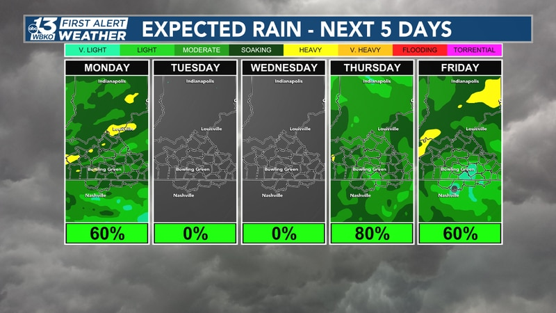 The morning rain moves out today, though we see more rain later in the week!