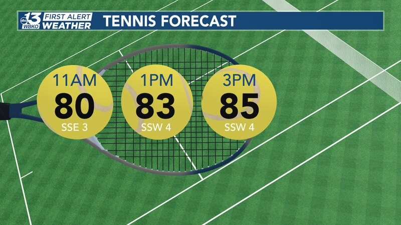 If you're going to be outside playing tennis, today will be excellent as humidity remains low...