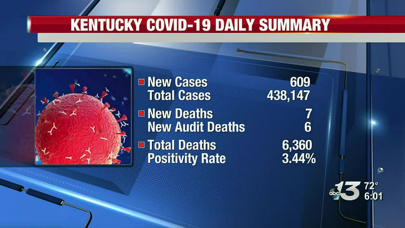 Governor Beshear reported 609 new COVID-19 cases