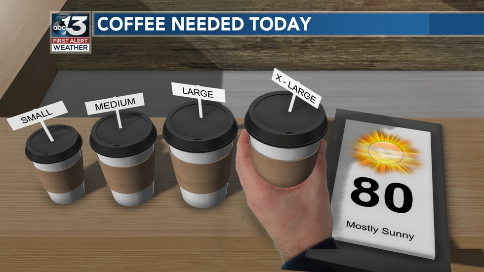 It's a Monday, so caffeine will be required. We also see areas of patchy dense fog this morning, but conditions will improve later in the day with sunshine!
