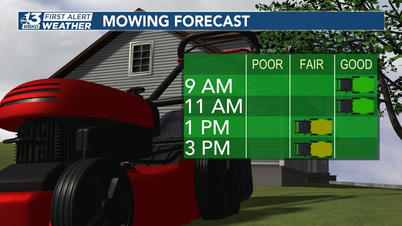 The morning and midday will be dry with humidity increasing. We'll have stray showers and...