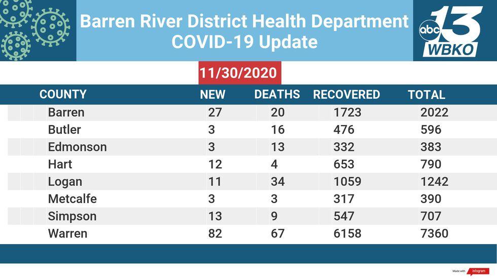 Barren River District Numbers 11-30-2020