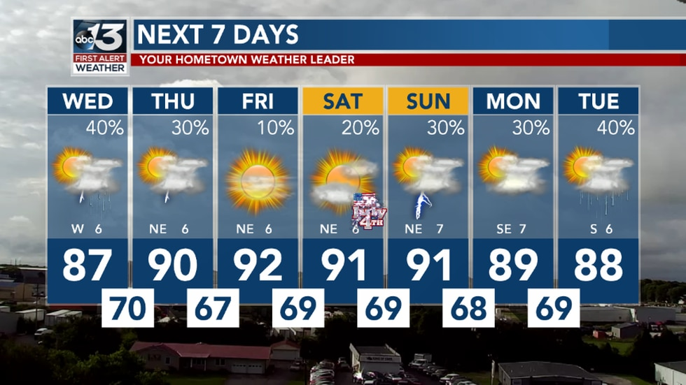 Things dry out and warm up just in time for the holiday weekend.