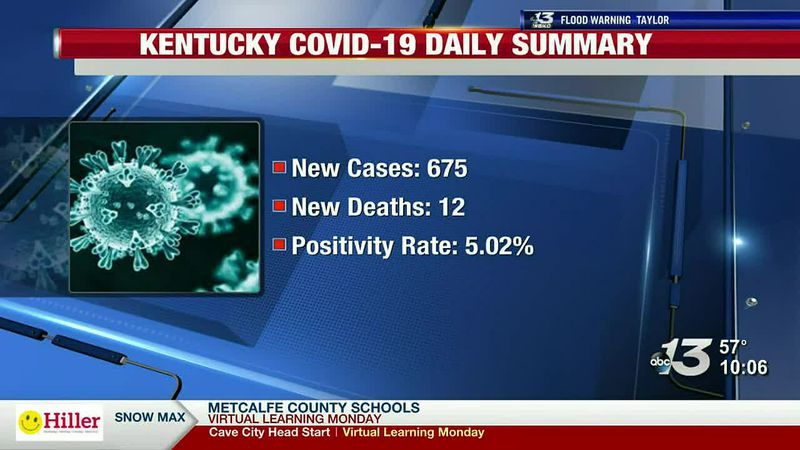 Governor Beshear reported new coronavirus numbers