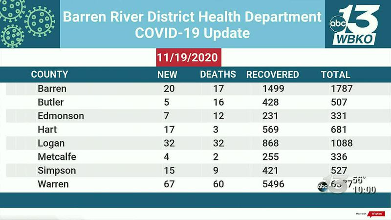 The Barren River District Health Department released new numbers for the Barren River District