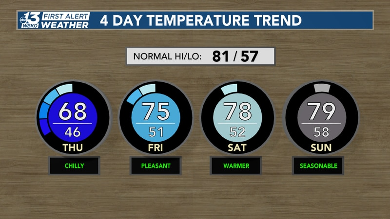 Temperatures will slowly moderate back to normal after a big plunge entering the first days of...