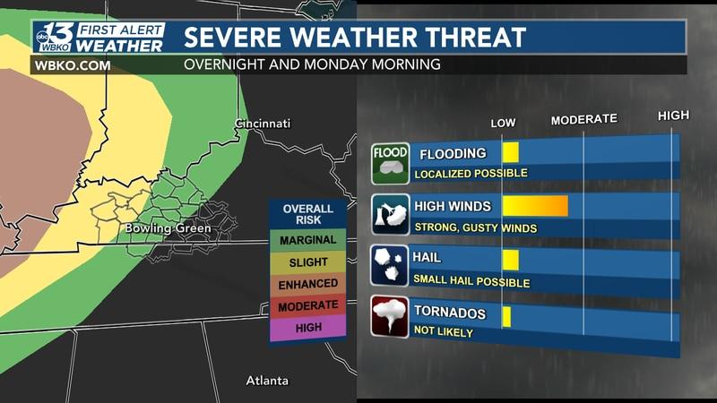 Severe weather threat tonight