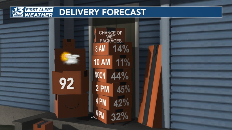 Delivery forecast