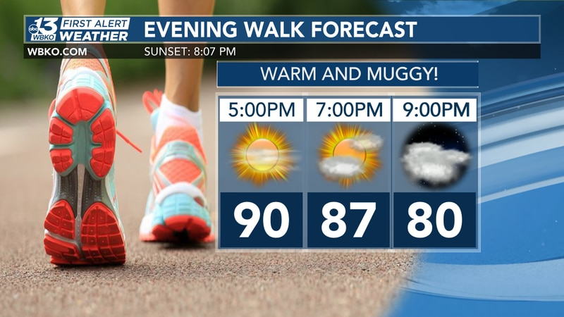 Temps will flirt with the low 90s this afternoon.