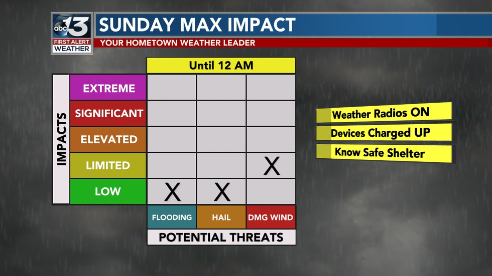 Gusting winds will be the main threat for Mother's Day.