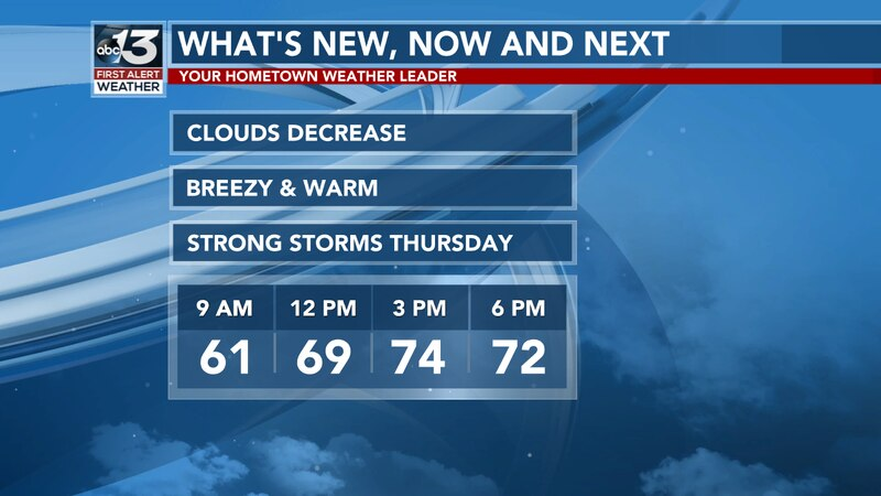 A warm Wednesday in store before we have storms move in on Thursday.