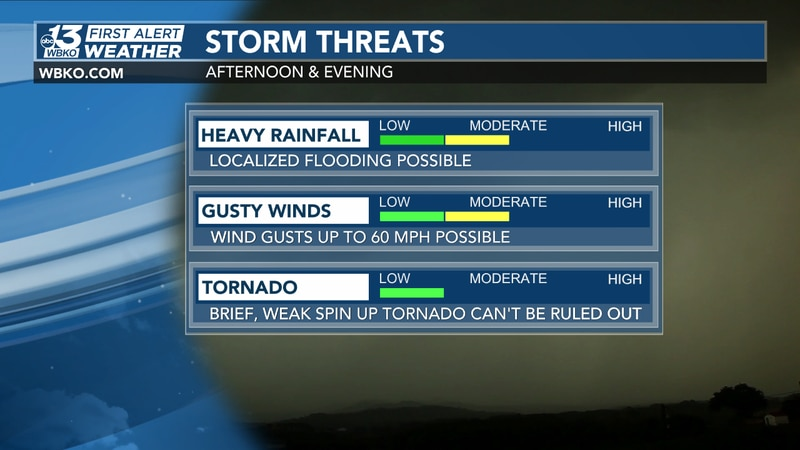 Showers and storms that develop later today could produce heavy rainfall and gusty winds - but...